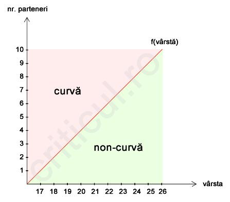 Functia Curvei